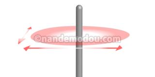 アンテナ1本 電波が飛ぶ方向